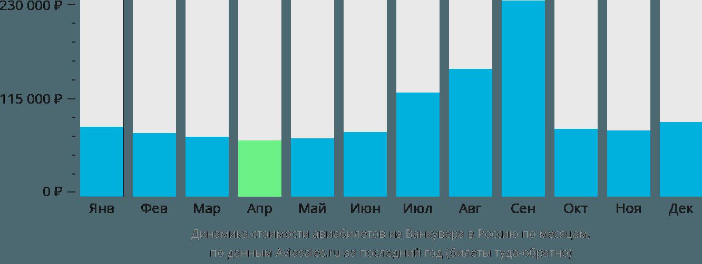 Динамика стоимости авиабилетов из Ванкувера в Россию по месяцам