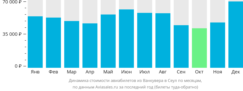 Динамика стоимости авиабилетов из Ванкувера в Сеул по месяцам