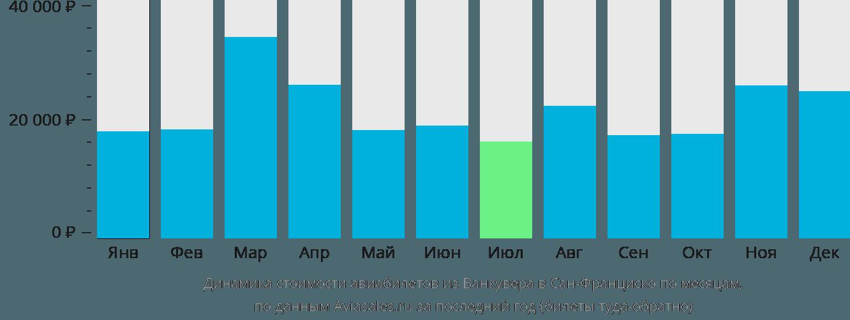 Динамика стоимости авиабилетов из Ванкувера в Сан-Франциско по месяцам