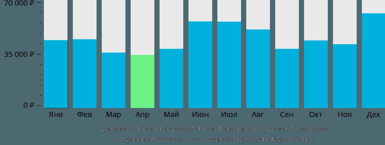 Динамика стоимости авиабилетов из Ванкувера в Хошимин по месяцам