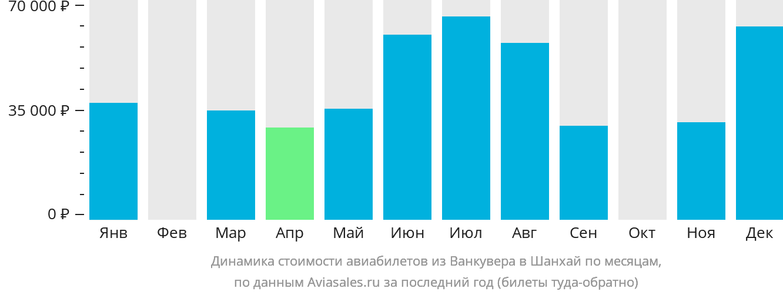 Динамика стоимости авиабилетов из Ванкувера в Шанхай по месяцам