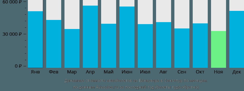 Динамика стоимости авиабилетов из Ванкувера в Сингапур по месяцам