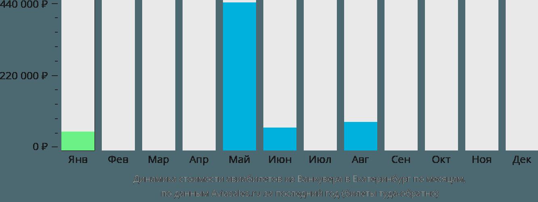 Динамика стоимости авиабилетов из Ванкувера в Екатеринбург по месяцам