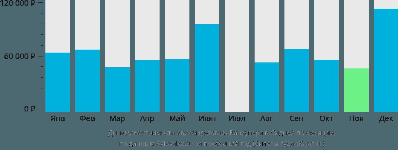 Динамика стоимости авиабилетов из Ванкувера в Сидней по месяцам