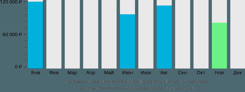 Динамика стоимости авиабилетов из Ванкувера в Ташкент по месяцам