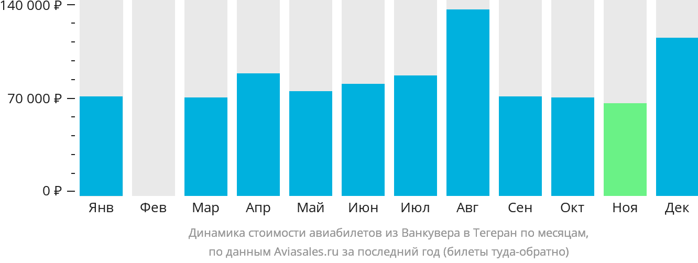 Динамика стоимости авиабилетов из Ванкувера в Тегеран по месяцам