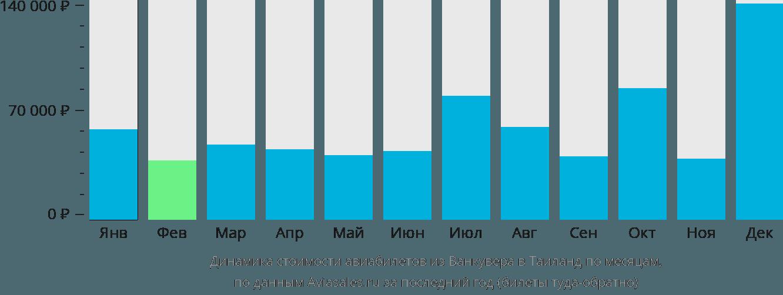 Динамика стоимости авиабилетов из Ванкувера в Таиланд по месяцам
