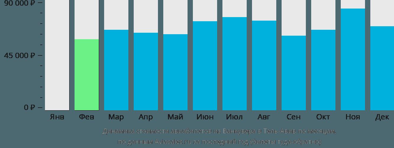 Динамика стоимости авиабилетов из Ванкувера в Тель-Авив по месяцам