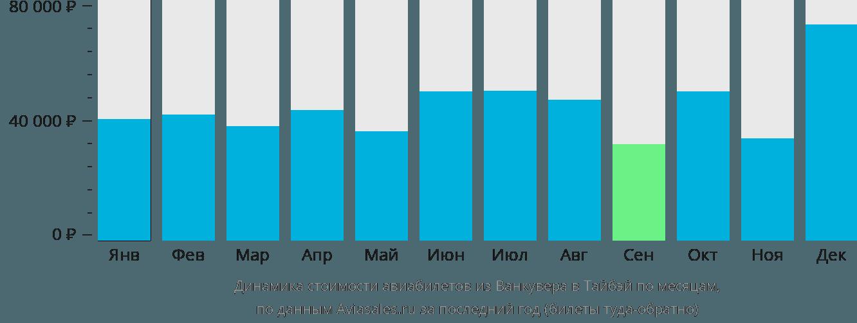 Динамика стоимости авиабилетов из Ванкувера в Тайбэй по месяцам