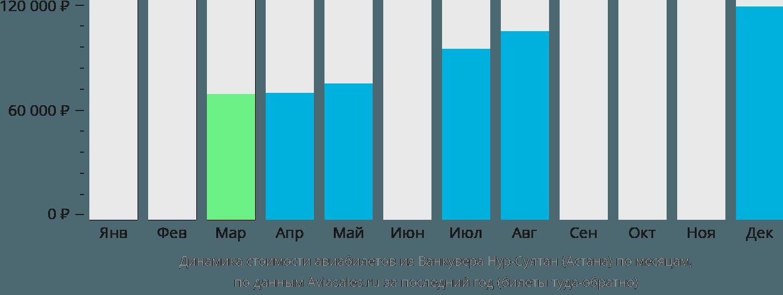 Динамика стоимости авиабилетов из Ванкувера в Астану по месяцам