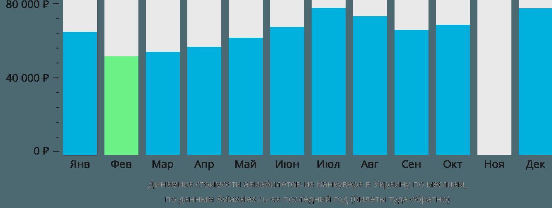 Динамика стоимости авиабилетов из Ванкувера в Украину по месяцам