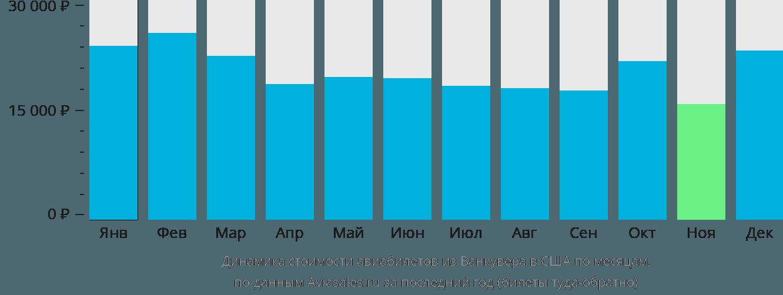 Динамика стоимости авиабилетов из Ванкувера в США по месяцам