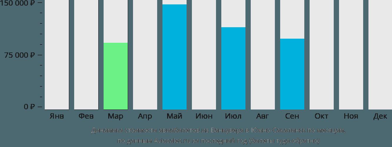 Динамика стоимости авиабилетов из Ванкувера в Южно-Сахалинск по месяцам