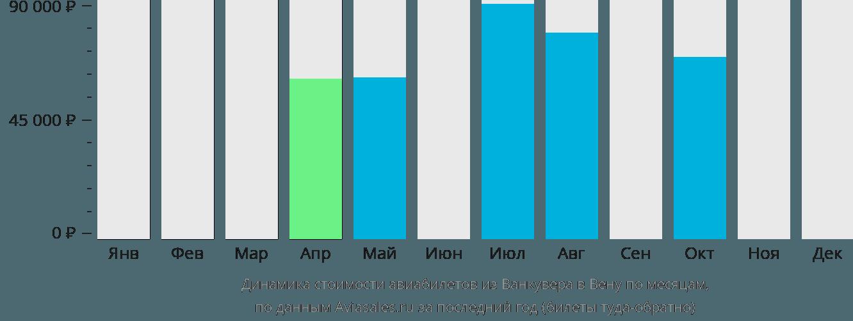 Динамика стоимости авиабилетов из Ванкувера в Вену по месяцам