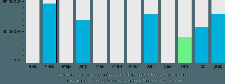 Динамика стоимости авиабилетов из Ванкувера в Варадеро по месяцам