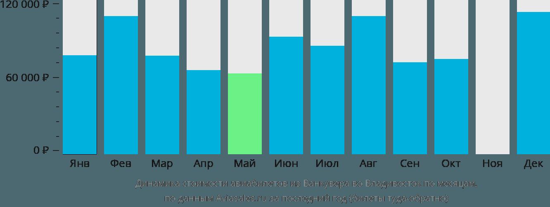 Динамика стоимости авиабилетов из Ванкувера во Владивосток по месяцам