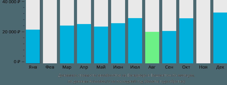 Динамика стоимости авиабилетов из Ванкувера в Вашингтон по месяцам