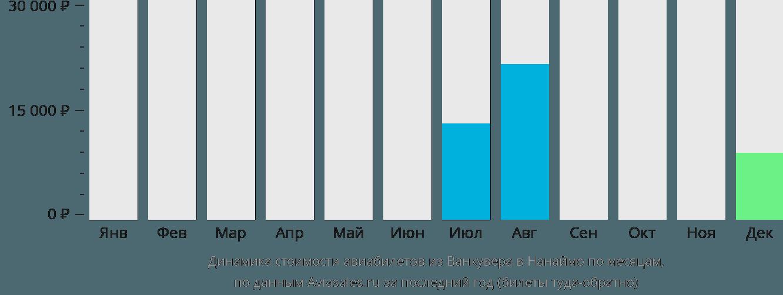 Динамика стоимости авиабилетов из Ванкувера в Нанаймо по месяцам