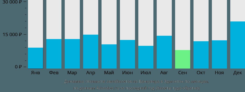 Динамика стоимости авиабилетов из Ванкувера в Эдмонтон по месяцам