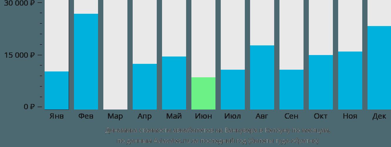 Динамика стоимости авиабилетов из Ванкувера в Келоуну по месяцам