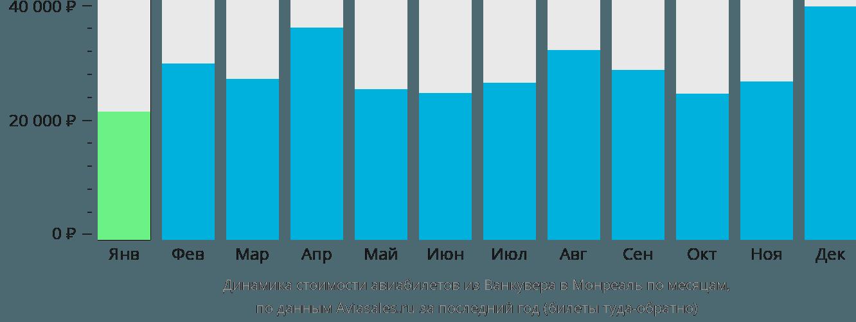 Динамика стоимости авиабилетов из Ванкувера в Монреаль по месяцам