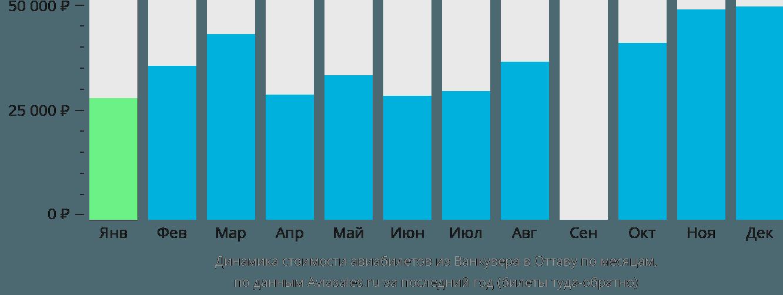 Динамика стоимости авиабилетов из Ванкувера в Оттаву по месяцам