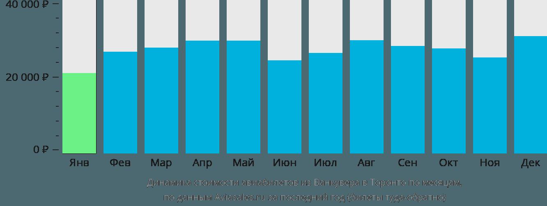 Динамика стоимости авиабилетов из Ванкувера в Торонто по месяцам