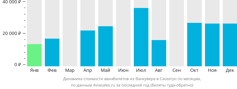 Динамика стоимости авиабилетов из Ванкувера в Саскатун по месяцам