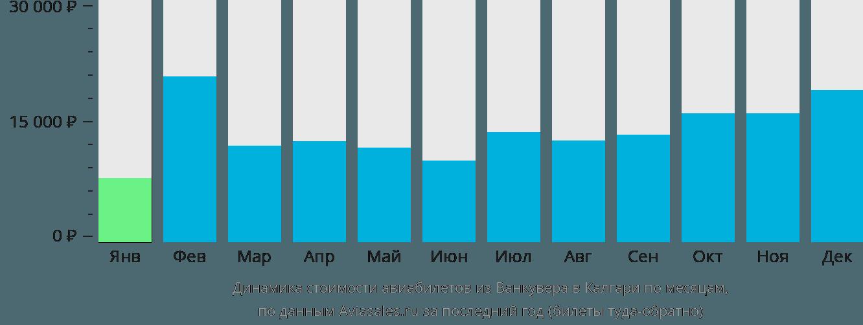 Динамика стоимости авиабилетов из Ванкувера в Калгари по месяцам