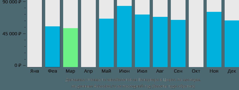 Динамика стоимости авиабилетов из Ванкувера в Цюрих по месяцам