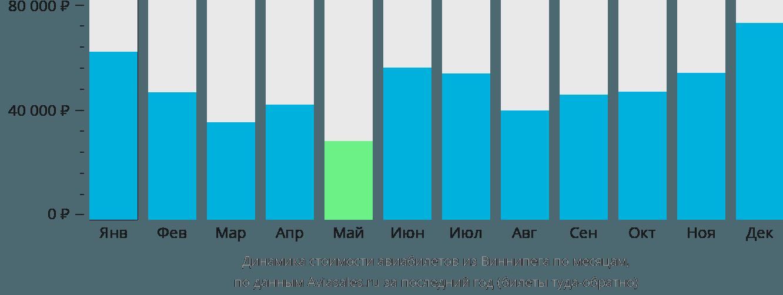 Динамика стоимости авиабилетов из Виннипега по месяцам