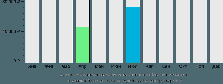 Динамика стоимости авиабилетов из Виннипега в Берлин по месяцам
