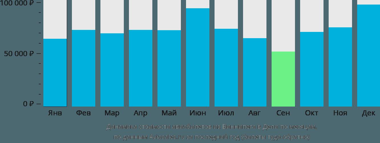 Динамика стоимости авиабилетов из Виннипега в Дели по месяцам