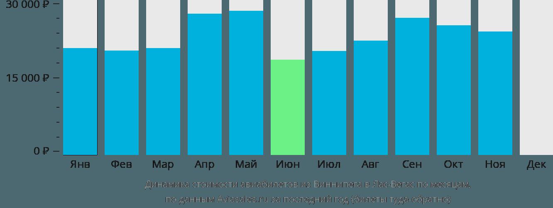Динамика стоимости авиабилетов из Виннипега в Лас-Вегас по месяцам