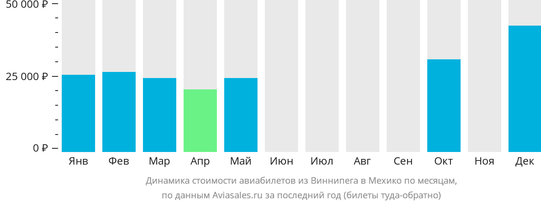 Динамика стоимости авиабилетов из Виннипега в Мехико по месяцам