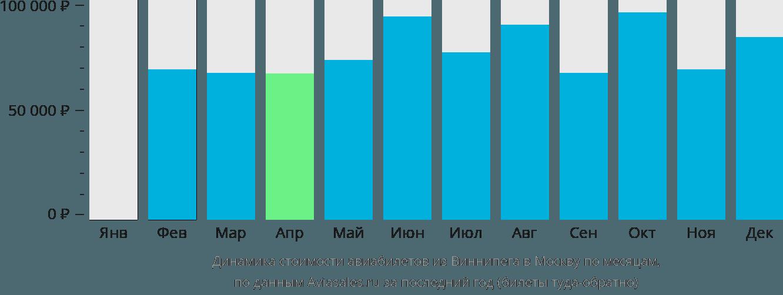 Динамика стоимости авиабилетов из Виннипега в Москву по месяцам