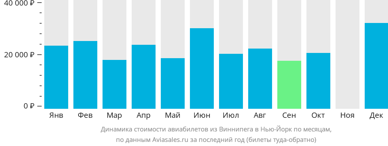 Динамика стоимости авиабилетов из Виннипега в Нью-Йорк по месяцам