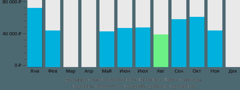 Динамика стоимости авиабилетов из Виннипега в Париж по месяцам