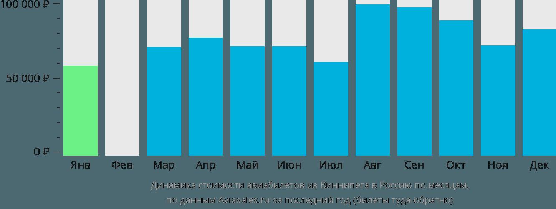 Динамика стоимости авиабилетов из Виннипега в Россию по месяцам