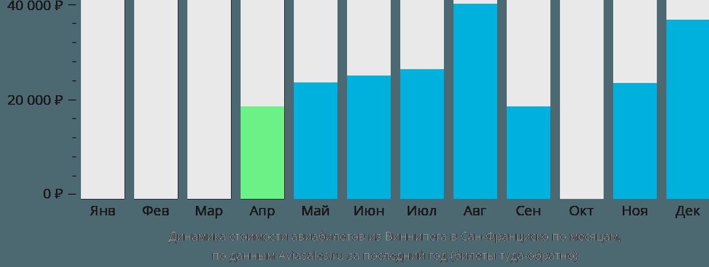 Динамика стоимости авиабилетов из Виннипега в Сан-Франциско по месяцам