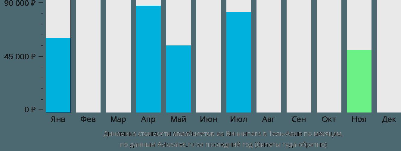 Динамика стоимости авиабилетов из Виннипега в Тель-Авив по месяцам