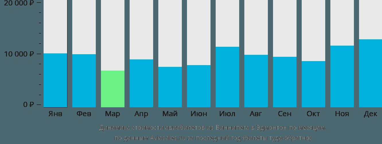 Динамика стоимости авиабилетов из Виннипега в Эдмонтон по месяцам
