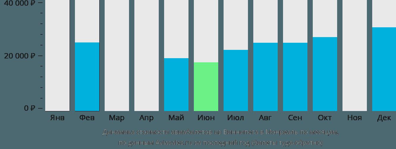 Динамика стоимости авиабилетов из Виннипега в Монреаль по месяцам