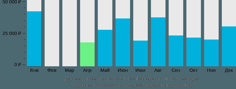 Динамика стоимости авиабилетов из Виннипега в Оттаву по месяцам