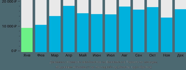 Динамика стоимости авиабилетов из Виннипега в Торонто по месяцам