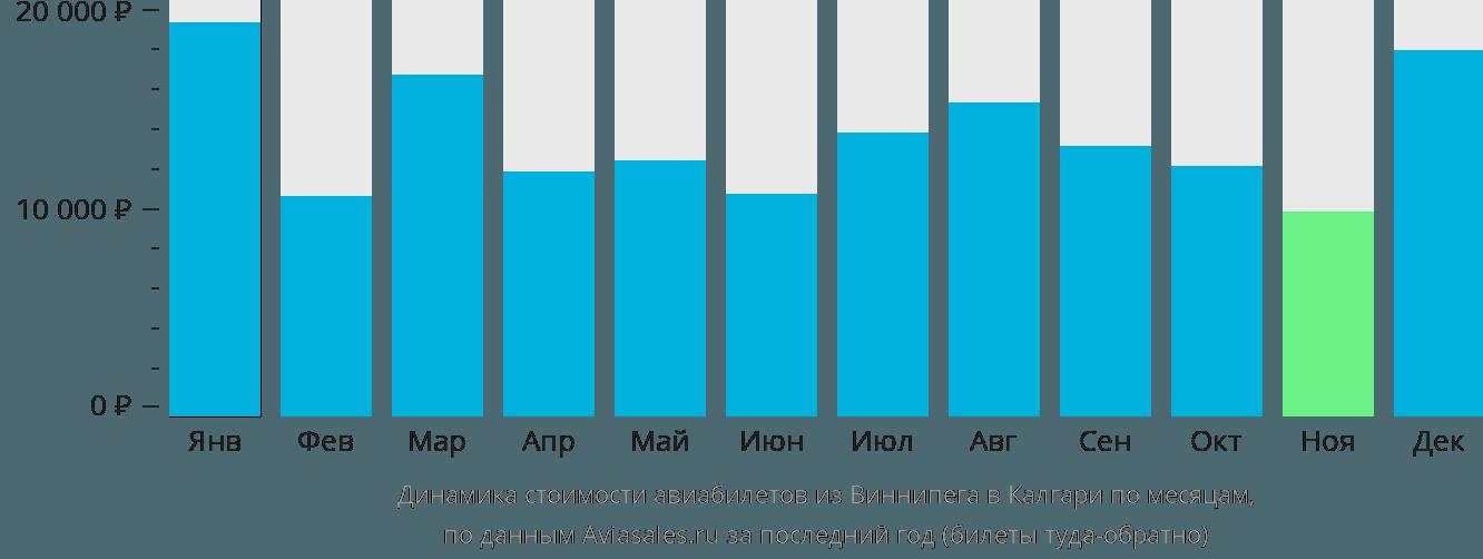 Динамика стоимости авиабилетов из Виннипега в Калгари по месяцам