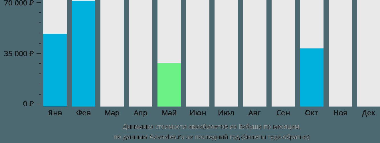 Динамика стоимости авиабилетов из Вабуша по месяцам