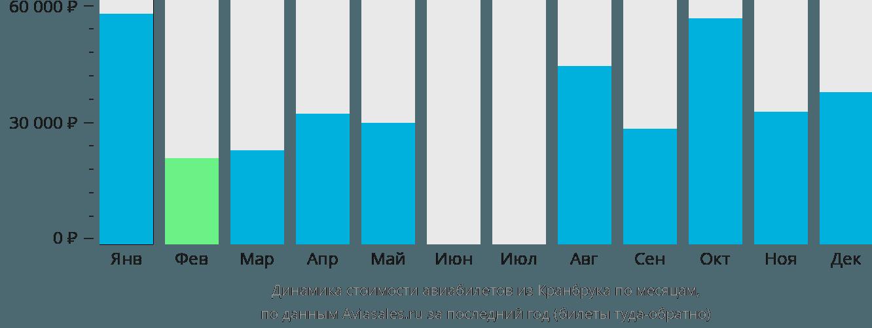 Динамика стоимости авиабилетов из Кранбрука по месяцам