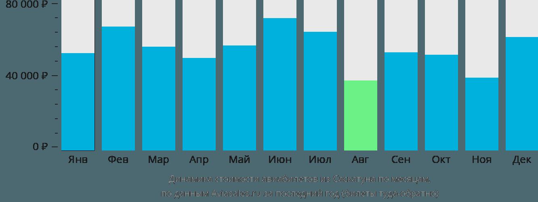Динамика стоимости авиабилетов из Саскатуна по месяцам