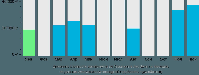 Динамика стоимости авиабилетов из Саскатуна в Лас-Вегас по месяцам